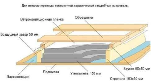 Схема для металлочерепицы, композитной или керамической кровли