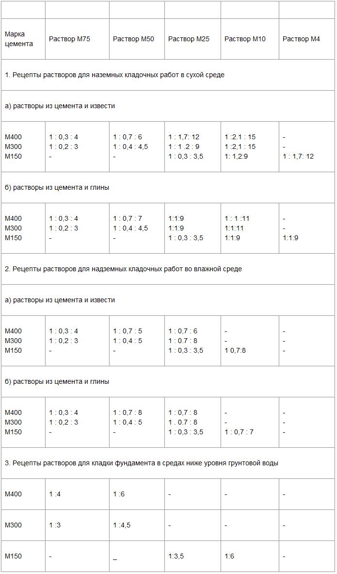 Таблица расхода цемента