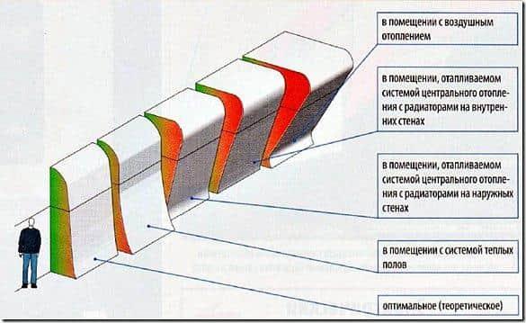 Температурная схема помещения