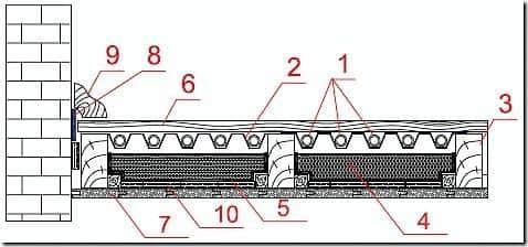 Схема сухого теплого пола