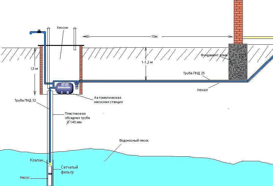 Схема мелкой скважины