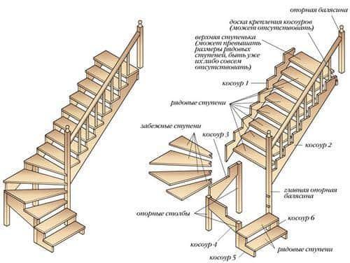 Маршевая деревяная лестница на мансарду