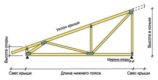 Схема устройства односкатной крыши