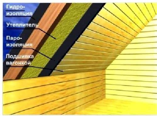 Структура односкатной крыши