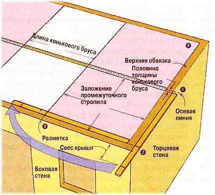 Схема основы крыши