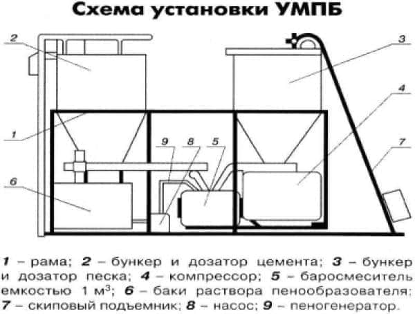 Установка установки УМПБ