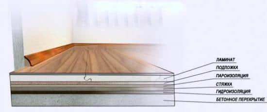Место расположение слоя пароизоляции для бетонных полов
