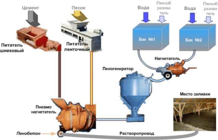 Производство пеноблока