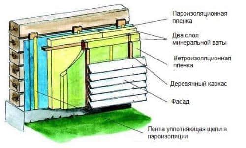 Как правильно утеплять деревянный дом снаружи