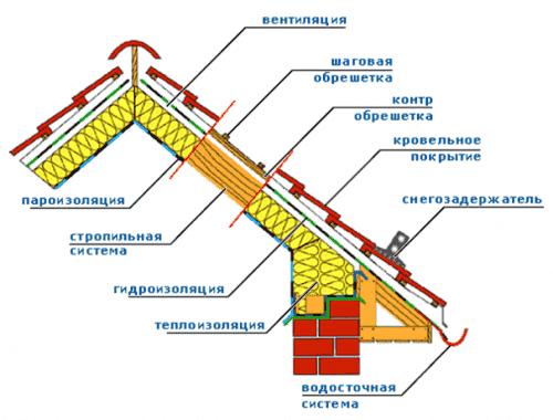 Схема слоёвутепления мансарды