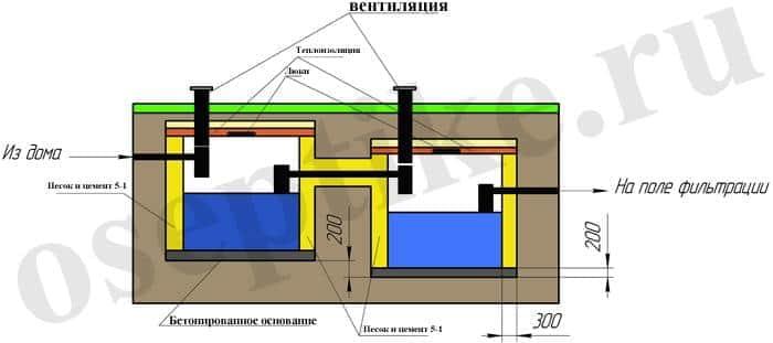 Схема установки еврокубов
