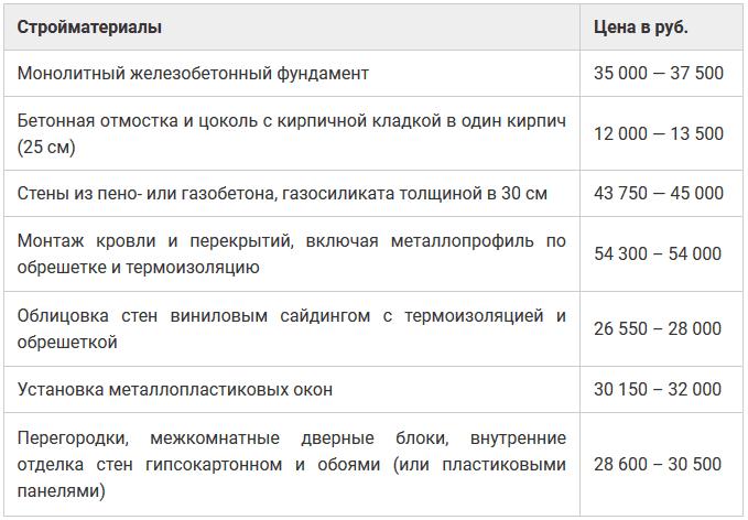 Оценка стоимости постройки в среднем по России