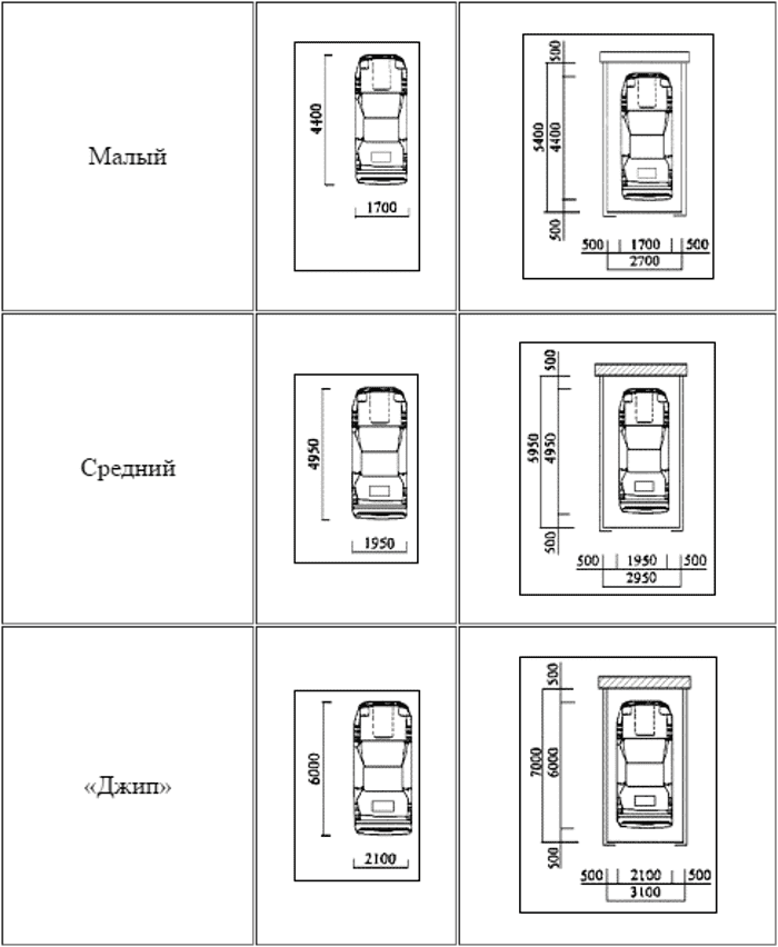 Стандартный гараж на 1 машину ворота в гараж железные