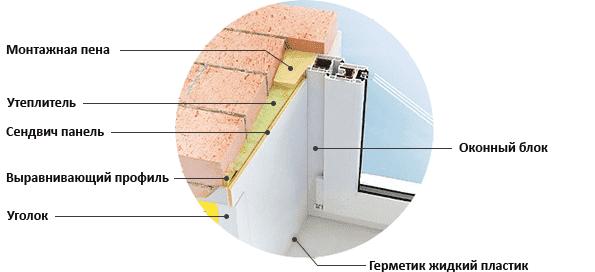 Монтаж откосов из сэндвич панелей