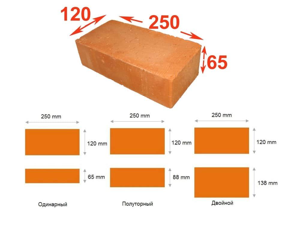 Стандартные размеры кирпича