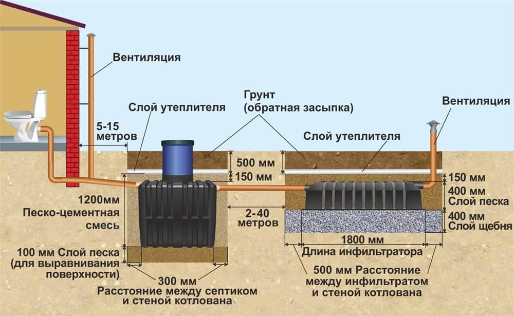 Выбор и установка септика для загородного дома или дачи