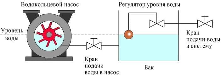 Конструкция водокольцевых насосов