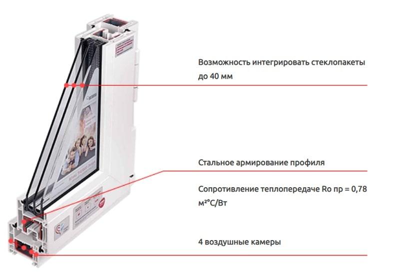 Покупаем окна Rehau в Москве