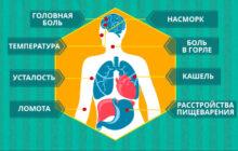 Симптомы коронавируса у детей и взрослых